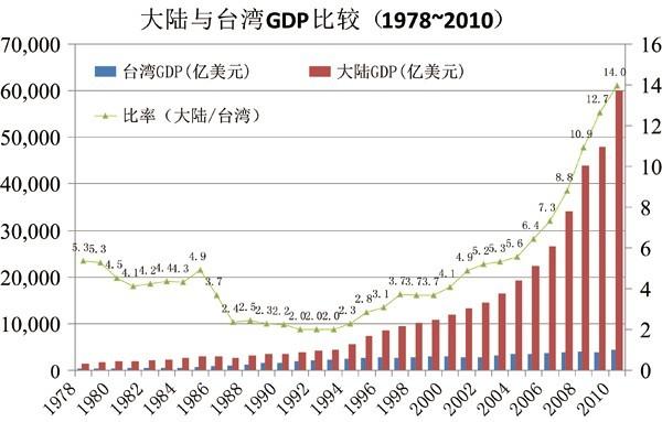 台南gdp_台湾和上海的GDP总量,哪个更大